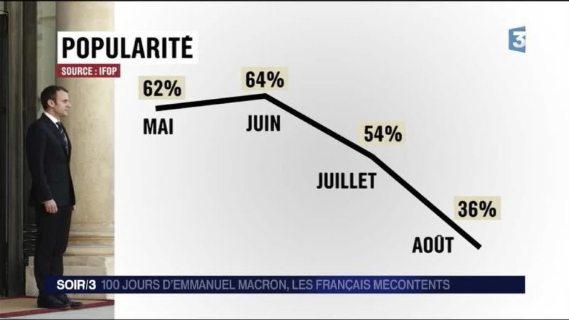 Impopularité record : Macron bat Sarko, Hollande et… Trump !
