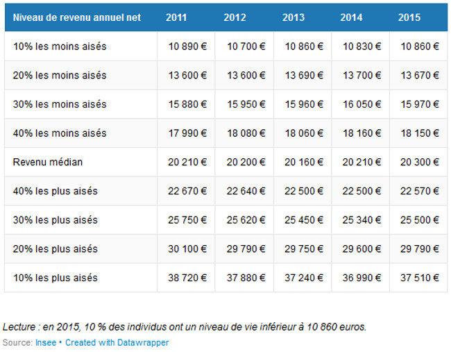 Répartion revenus INSEE