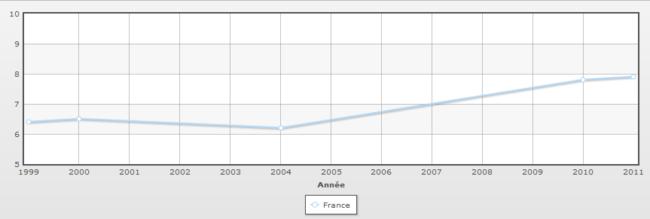 Tx pauvreté France