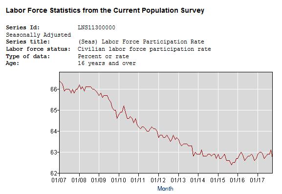 Taux de participation à l'emploi aux États-Unis