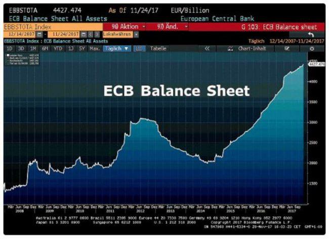 Bilan de la BCE