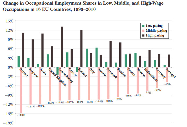 Change in occupational employment