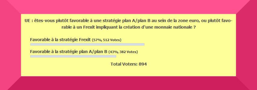 Sondage du Yéti : une nette majorité d'Insoumis serait favorable à un Frexit avec création d'une monnaie nationale