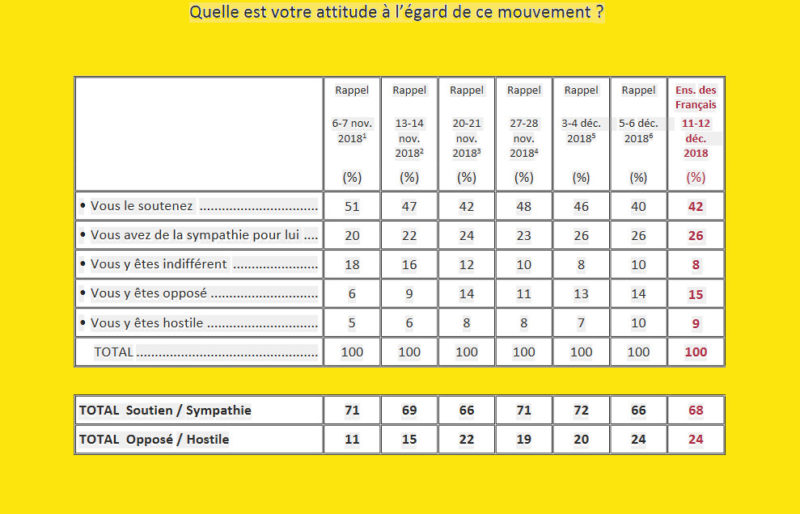 Sondage Ifop : malgré Strasbourg, le soutien des Français aux Gilets jaunes ne faiblit pas (68%)