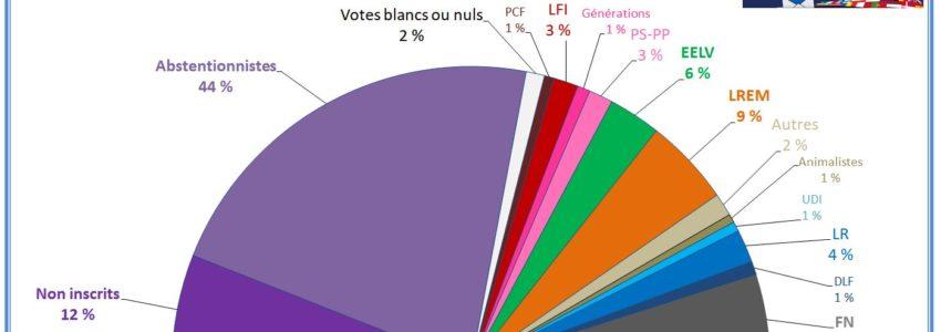 Pour bien enfoncer le clou sur la «représentativité» des partis politiques français…