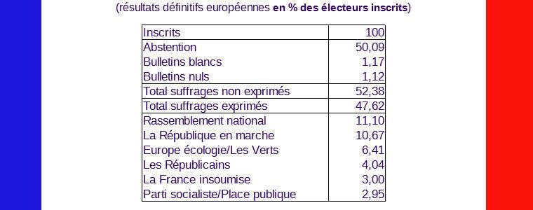 Européennes : la décomposition confirmée de la représentativité politique française à l'ancienne