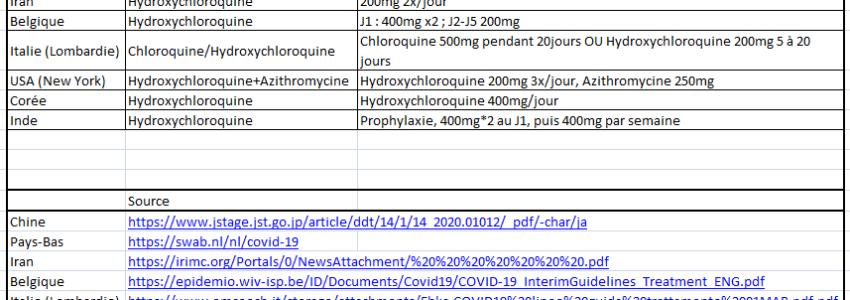COVID-19 : la liste des pays utilisateurs de la chloroquine s'allonge…