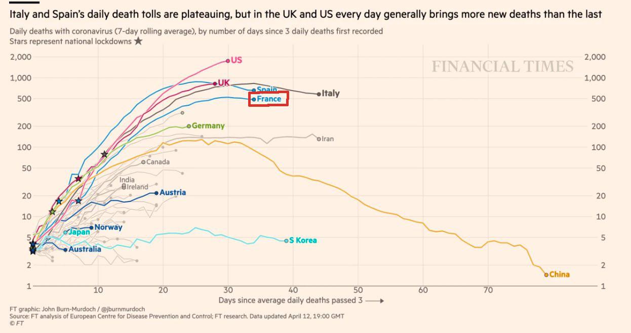 Évolution nombre de morts par jour