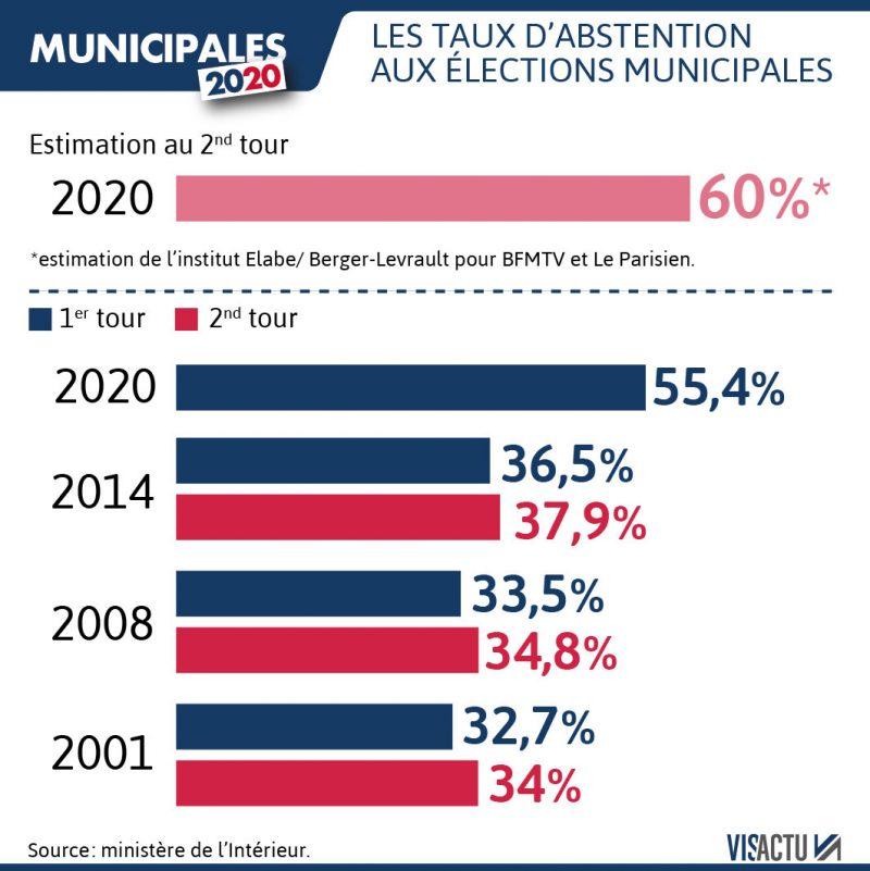 Municipales : confirmation de la dislocation de la 5ème République
