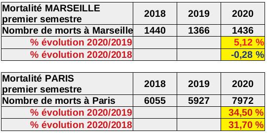 Insee : mortalité stable à Marseille, en forte hausse à Paris
