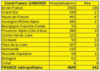 Situation Covid-19 France métropolitaine au 11 août 2020