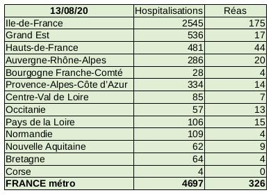 Situation Covid-19 France métropolitaine au 13 août 2020