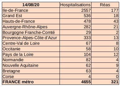Situation Covid-19 France métropolitaine au 14 août 2020
