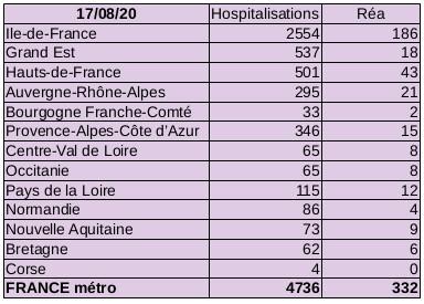 Situation Covid-19 France métropolitaine au 17 août 2020