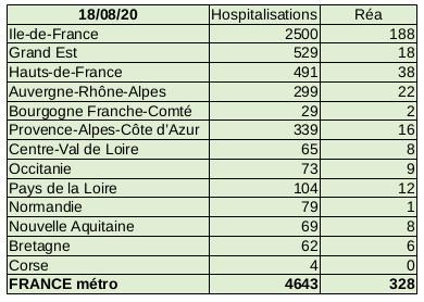 Situation Covid-19 France métropolitaine au 18 août 2020
