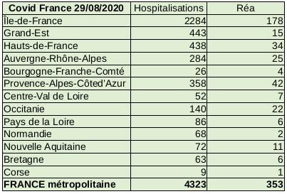 Situation Covid-19 France métropolitaine au 29 août 2020