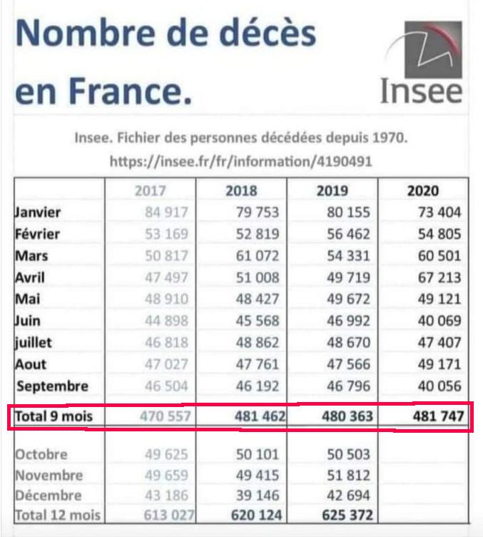 Insee : malgré le Covid, la mortalité demeure inchangée en France