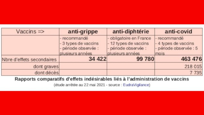 Vaccins : comparatif effets indésirables